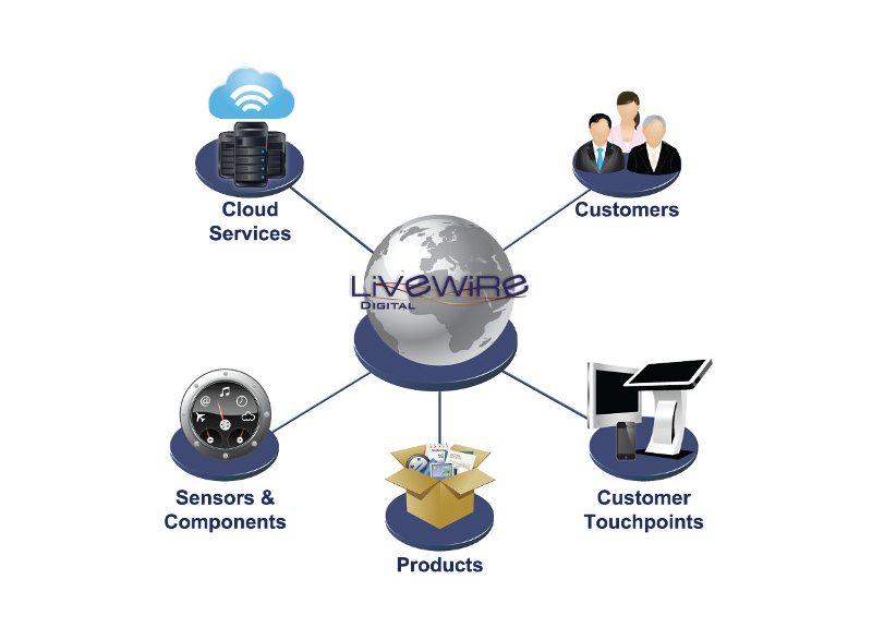 livewire kiosk