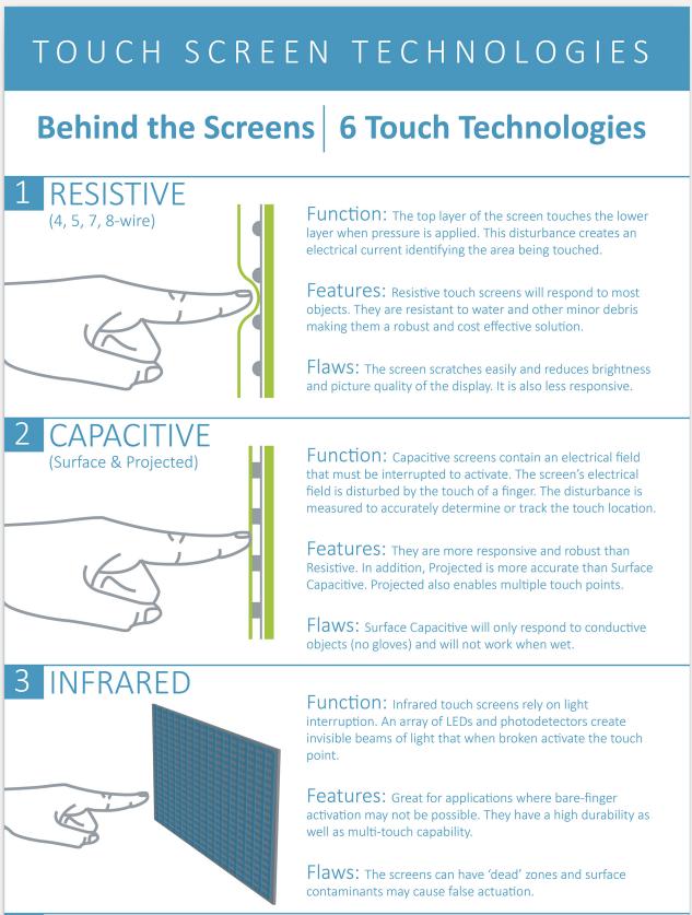 slabbkiosk touchscreens